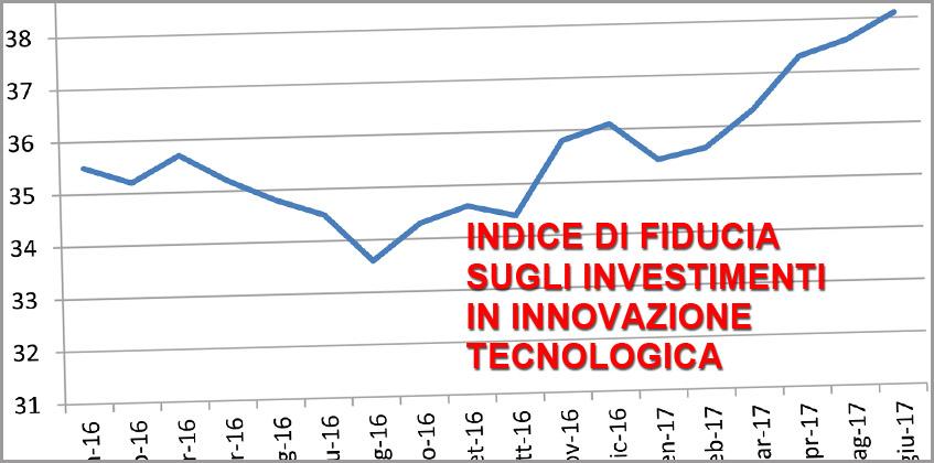 L&#8217;INDICE IFIIT DEL MESE DI GIUGNO</br>Design, moda, piani industriali, università: a Milano un (mini)boom economico grazie a investimenti appropriati