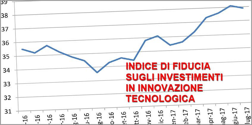 L'INDICE IFIIT DEL MESE DI LUGLIO</br>Trump e Brexit spingono l'innovazione europea e italiana Significativi incrementi nella spesa per nuove attrezzature